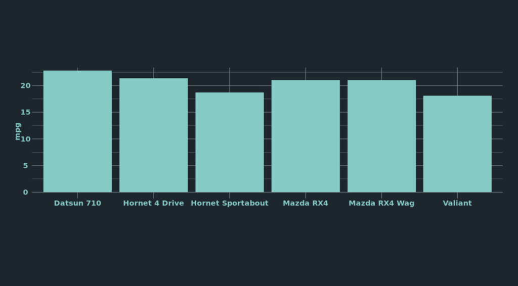stylized ggplot2 bar chart with colored bars